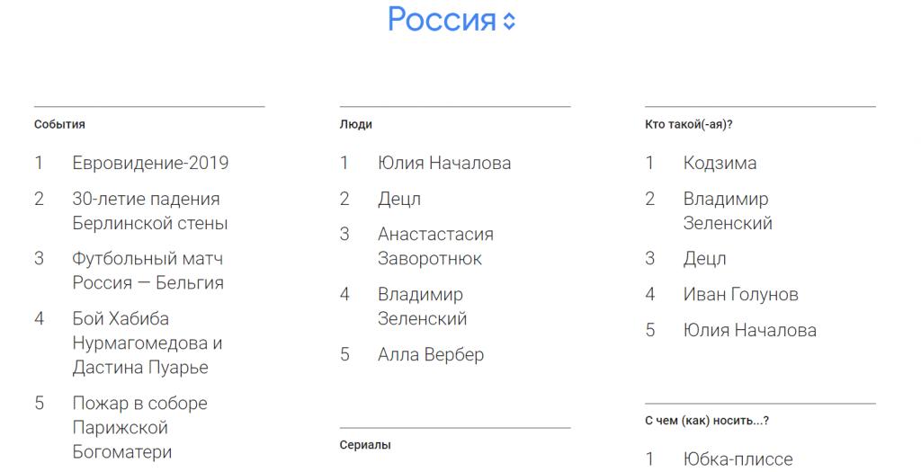 Гид в России в Google Trends.