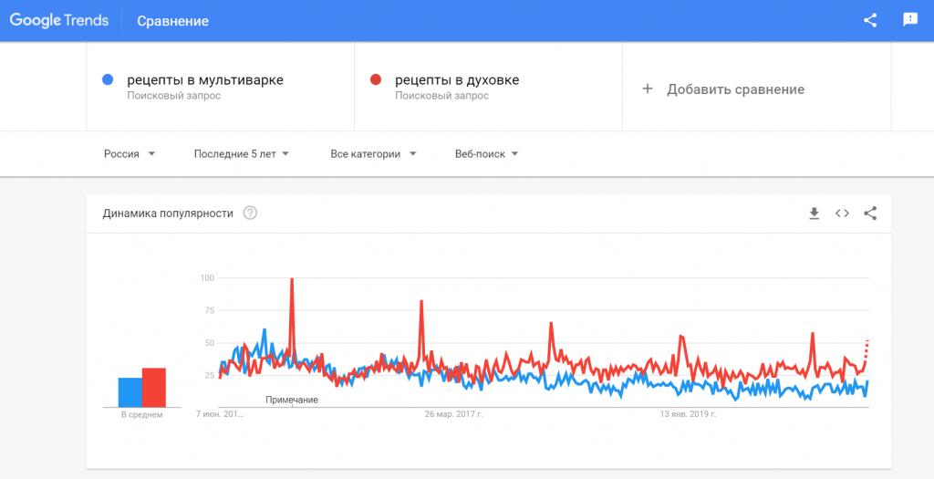 Пример Гугл Трендов.