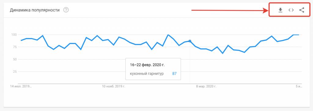 инструменты отчетов в Google Trends.