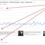 Семантика в Google Trends.
