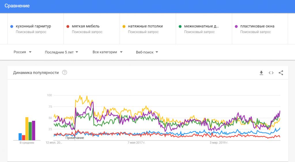 Сравнение до пяти в Google Trends.