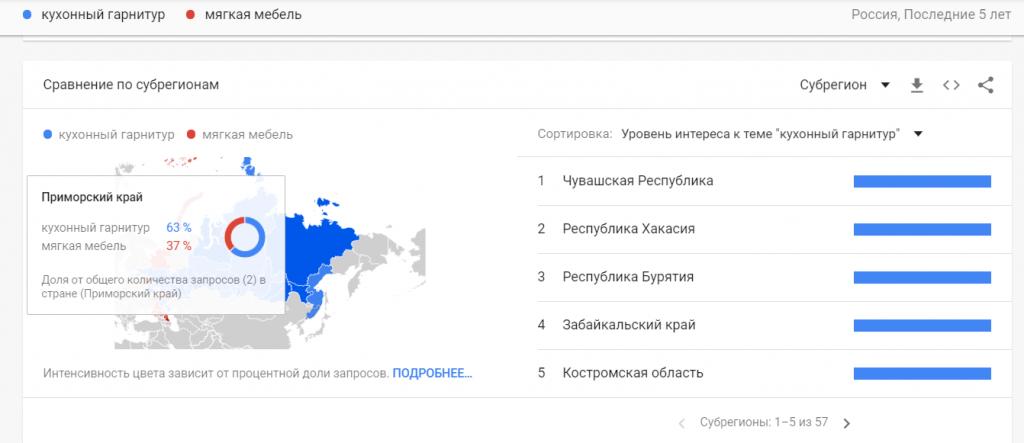 Сравнение по регионам в Google Trends.