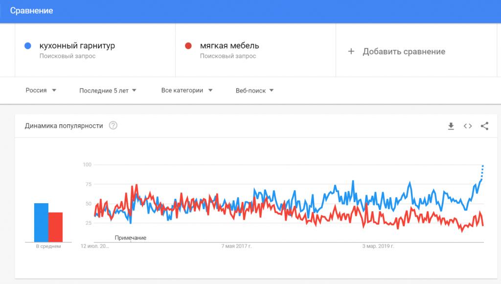 Сравнение в Google Trends.