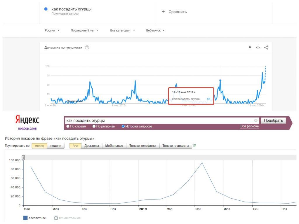 Сравнение Вордстат и Гугл Трендов
